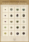 La classification des perles