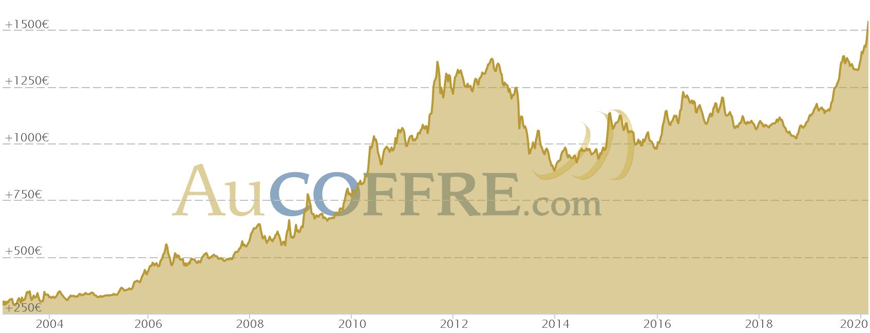 Evolution des cours de l'OR à la bourse de Paris depuis 2003